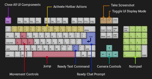 FINAL FANTASY XIV, The Lodestone - Windows PC Play Guide: Basic ...