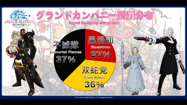 Survey Says | FINAL FANTASY XIV: Developers' Blog