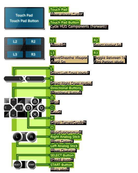 FINAL FANTASY XIV, The Lodestone - PlayStation®4 Play Guide